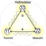 11, 22 og 33 kalles mestertall og bærer i seg et større potensiale, på godt og ondt.