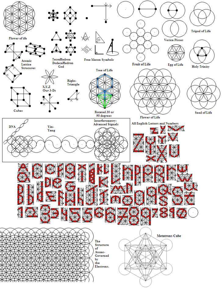 Hellig geometri gjenspeiles også i bokstavene i alfabetet.