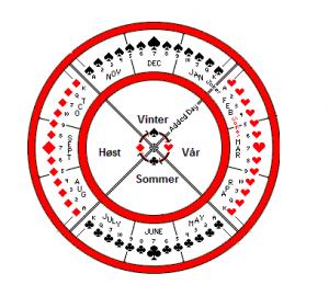 De 4 sortene representerer også de 4. årstider.