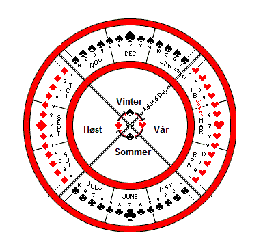 De 4 sortene i kortstokken representerer også de 4. årstider.