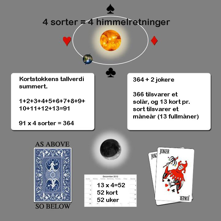 Vi dekoder kortstokkens tallsymbolikk.