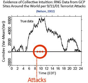 Målingene viser svært så høy aktivitet i dagene rundt 11.september hendelsen.