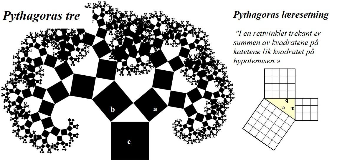 pythagoras tre