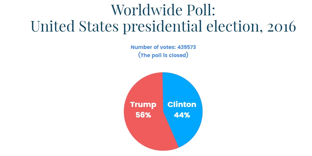worldwidevote